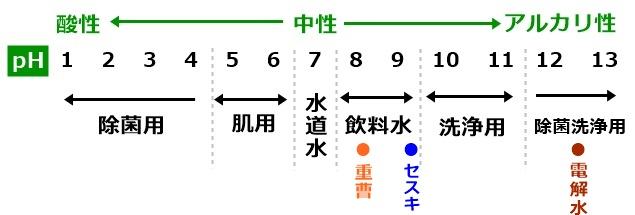重曹・セスキ・電解水のph値